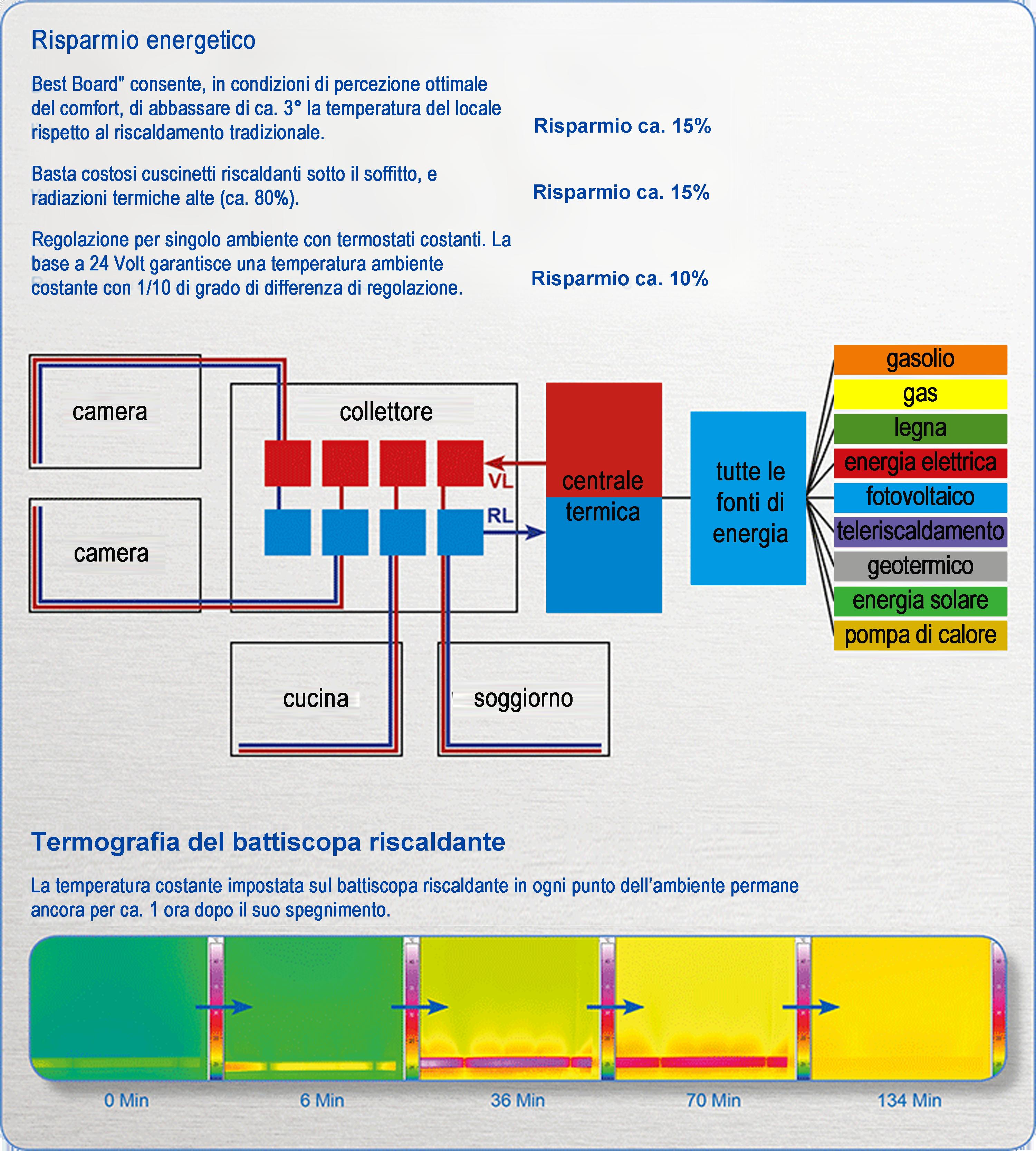 Geg srl best board riscaldamento radiante molecolare a for Stufa radiante a risparmio energetico